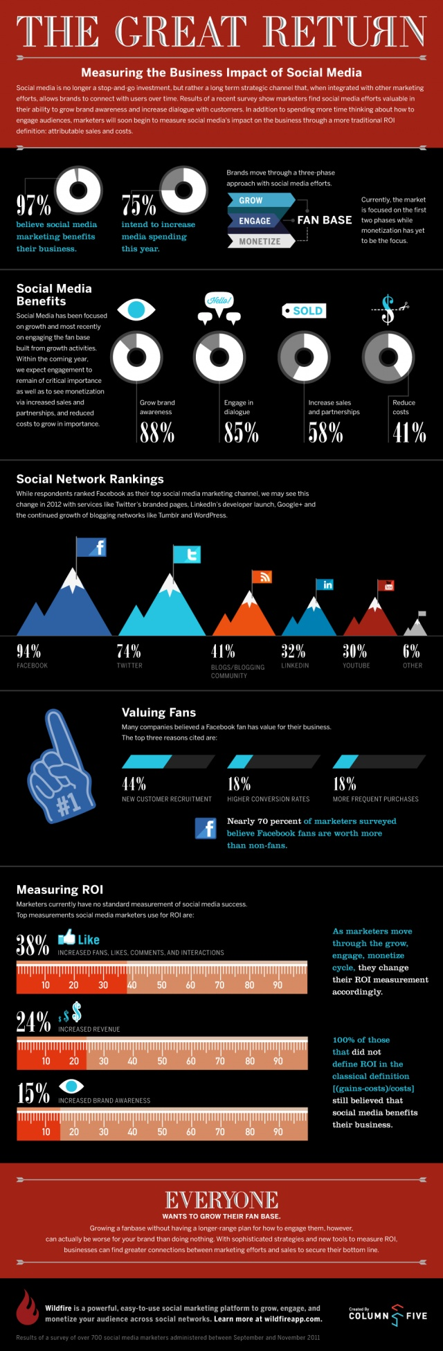 This infographic on social media ROI points out some interesting stats on social media use in marketing. It also demonstrates some of the shortcomings in how companies analyze social media effectiveness.