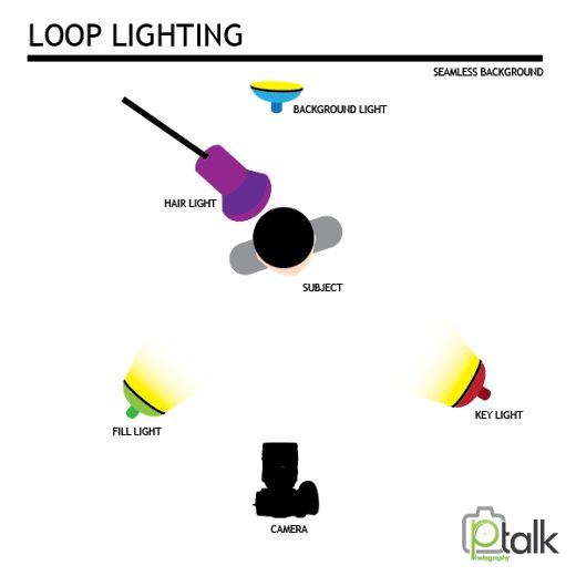 Lighting setups Loop Lighting #photographytalk #photographytips  sc 1 st  Pinterest & 10 best Loop lighting images on Pinterest   Actress photos ... azcodes.com