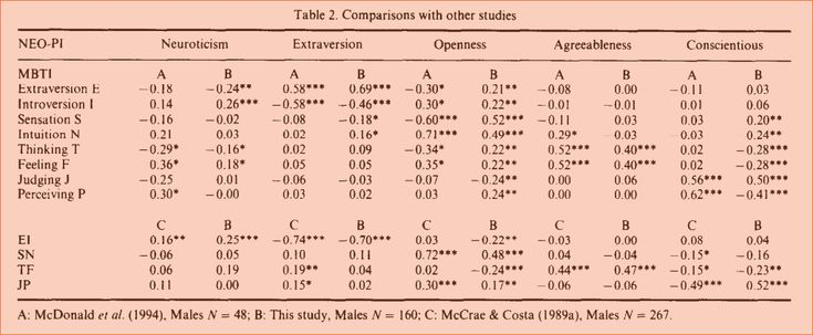 correlational study of the myers briggs type The myers-briggs type indicator, however, is another story it's based on research, not flattery reply to cadmus_peverell quote cadmus_peverell but the research is saying something else the myers-briggs is no fad -- it's a research-based instrument that delivers results.