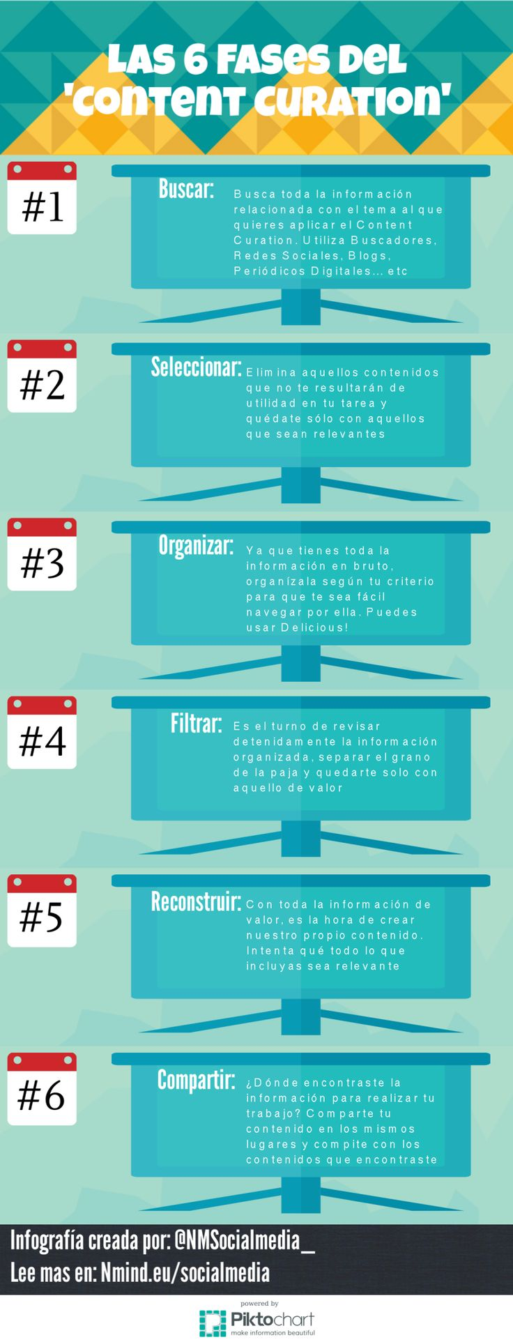 Las 6 etapas de la Curación de Contenido #infografia #infographic #socialmedia