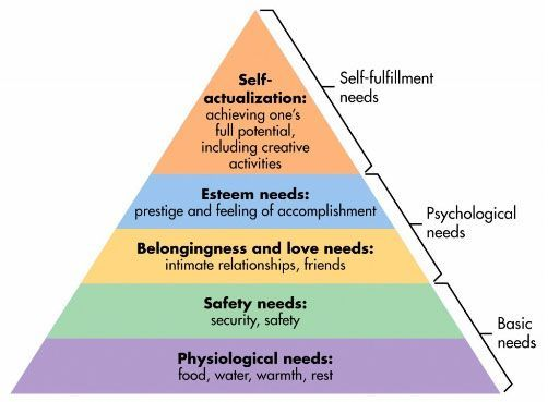Maslow outlined a hierarchy of needs whereby people  are motivated to achieve certain needs. When one need is fulfilled a person seeks to fulifil the next one, and so on. Every person is capable and has the desire to move up the hierarchy toward a level of self-actualization. Unfortunately, progress is often disrupted by failure to meet lower level needs.