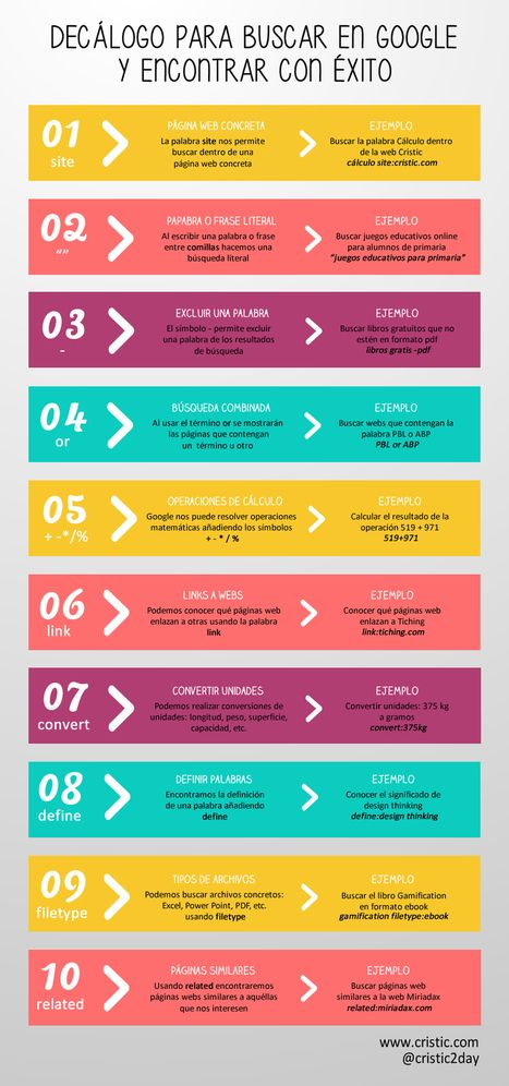 10 trucos para buscar en Google y encontrar con éxito | TIC & Educación | Scoop.it