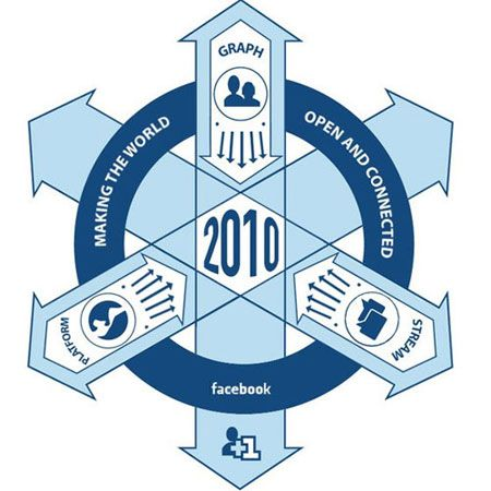 Le hoodie (gilet à capuche) appartient à Mark Zuckerberg, le jeune patron de Facebook pris en pleine tempête médiatique sur la confidentialité des données de son réseau social.