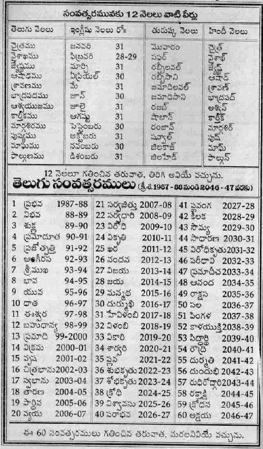 TELUGU WEB WORLD: 07/21/11   My Interest in 2019   Telugu