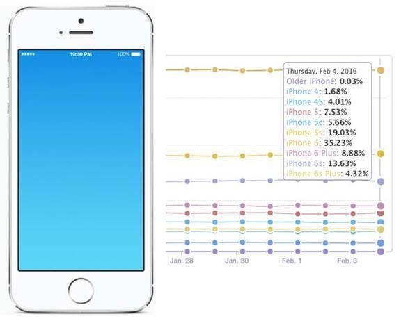 Un tercio de los usuarios de iPhone utilizan uno de 4 pulgadas - http://www.actualidadiphone.com/un-tercio-de-los-usuarios-de-iphone-utilizan-uno-de-4-pulgadas/