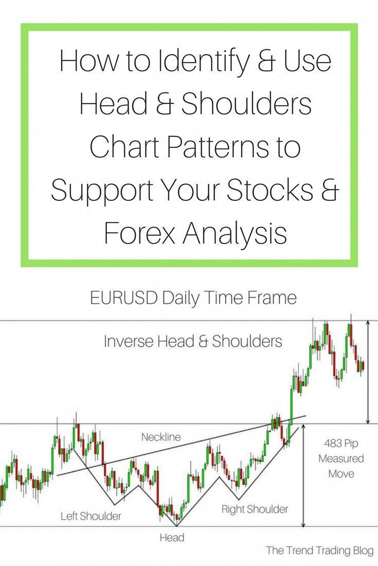 Read My Blog To Understand How To Identify And Apply Head And Shoulders Chart Patterns Into Your Technical Analy Trend Trading Technical Analysis About Me Blog How to read stock charts for day trading