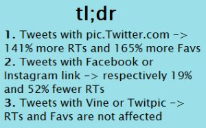 Photos and links on Twitter have influence on the number of RTs and Favs! New analysis by @Sotrender