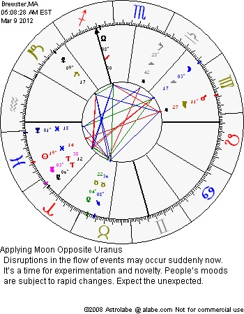 Awesome Astrology software reference free birth charts