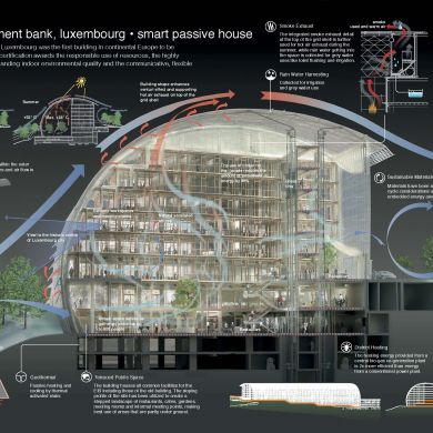 European Investment Bank: Location : Luxembourg Designer: Ingenhoven architects, Dusseldorf International competition 2002, 1st prize GFA: 70,000 m²