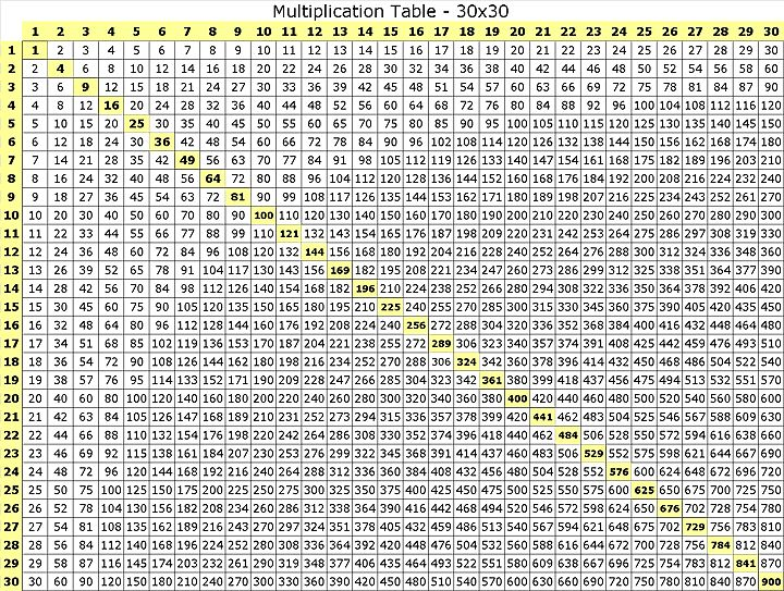 16 best images about multiplication on pinterest flags for 12x12 multiplication table