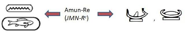 A sin., una scrittura a rebus per il nome divino Amun-Re, di epoca tolemaica. Il pesce Tilapia nilotica è uno degli spelling di Re, mentre il segno per acqua, a zig-zag, dentro il segno per isola (ger. composto N102) è una scrittura a rebus per Amun. A dx., la barca solare (ger. P3, P4) un critto-rebus per Amun-Re.