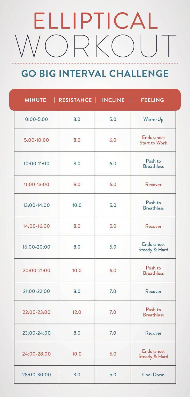 План тренировок на эллиптическом тренажере для похудения