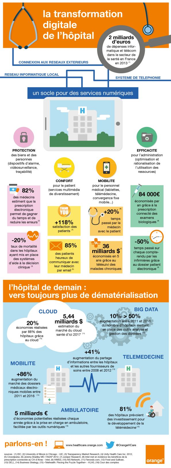 [infographie] la transformation digitale de l'hôpital | Orange Business Services