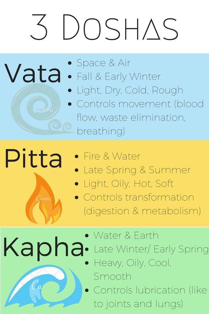 49++ Vata kapha and pitta trends