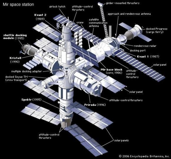 Soviet/Russian space station Mir, after completion in 1996. The date shown for each module is its year of launch. Docked to the station are a Soyuz TM manned spacecraft and an unmanned Progress resupply ferry. Credit: Encyclopedia Britannica