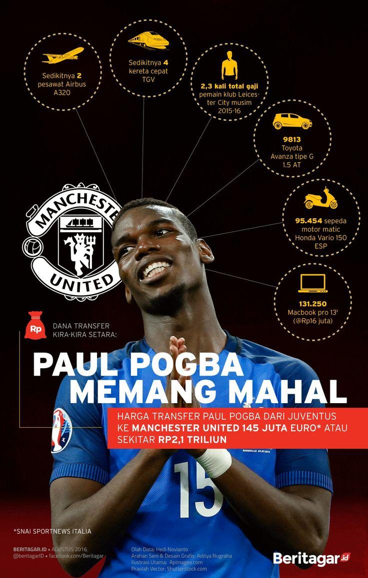 Transfer Paul Pogba ke MUtd