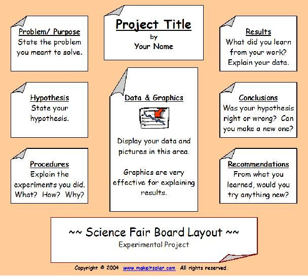 SCIENCE FAIR BOARD LAYOUT