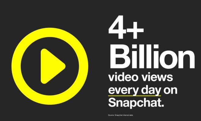 Erfolgsstory Snapchat: 4 Mrd. Video Views bei 100 Mio. aktiven Nutzern. - Futurebiz.de