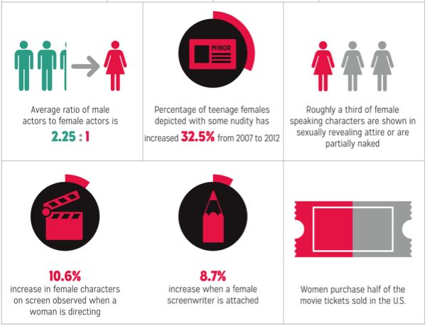 Nyu-Gender-Inequality-In-Film  Women In Film  Men Vs Women, Man Vs, Film Studies-3079