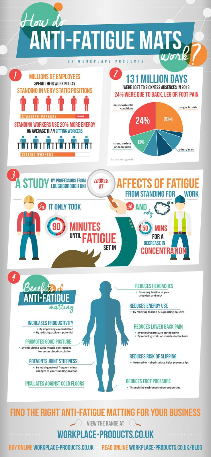 18 Best Infographics Medical Images On Pinterest Info