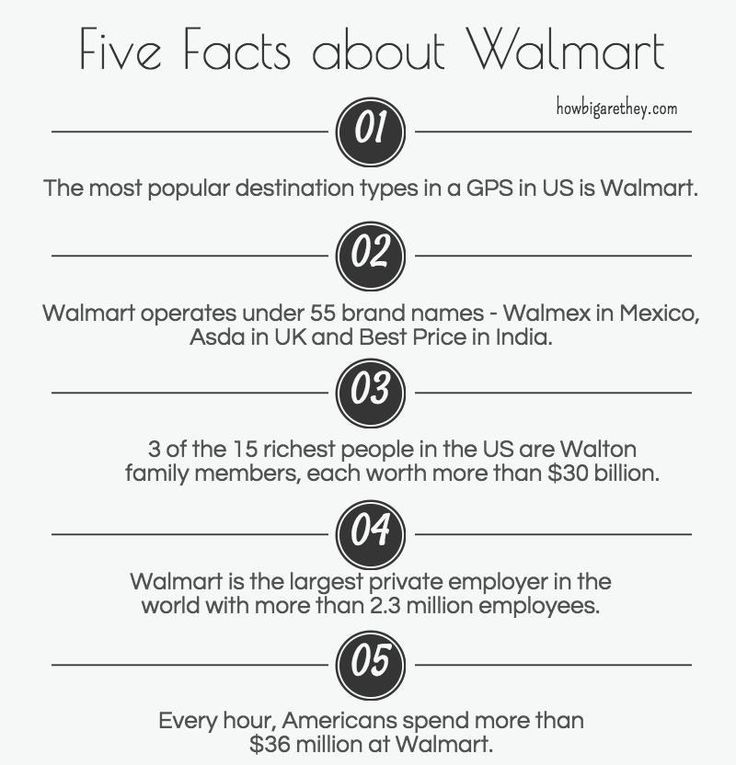 Five Facts about Walmart