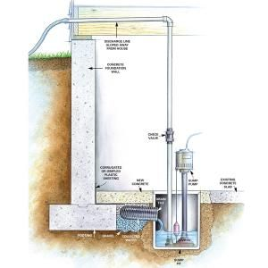 If downspouts and regrading don't cure your damp basement, the most effective solution may be a drainage system and sump pump, which will collect and pump the water away from the house.