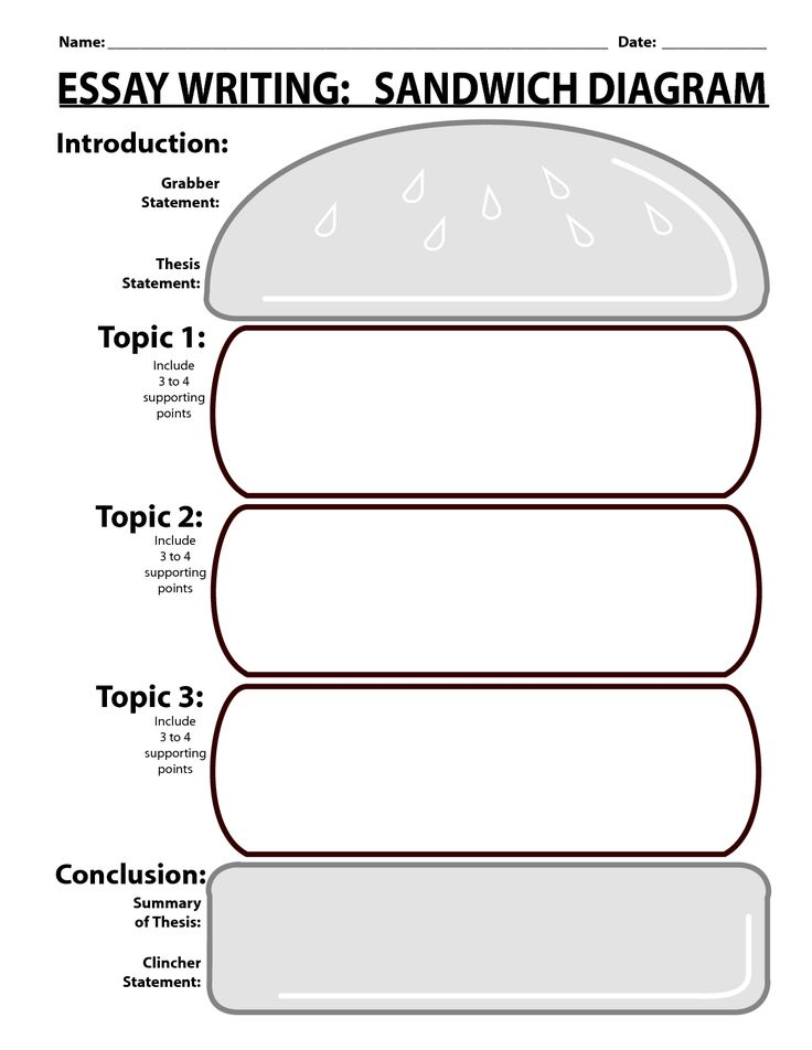 Essay Writing Sandwich Diagram on writing conclusions worksheet