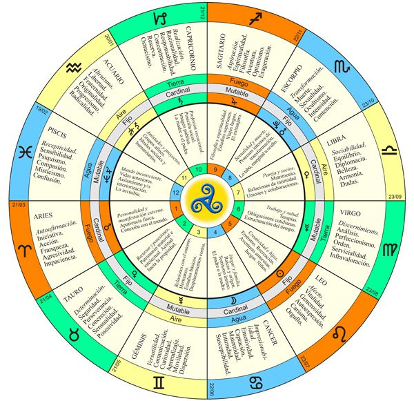 Zodiaco Tropical