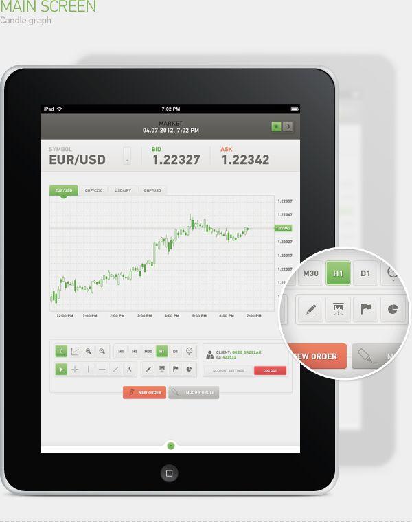 Best forex platform for ipad