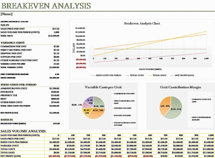 Excel Break Even Analysis Template Break Even Analysis For Multiple