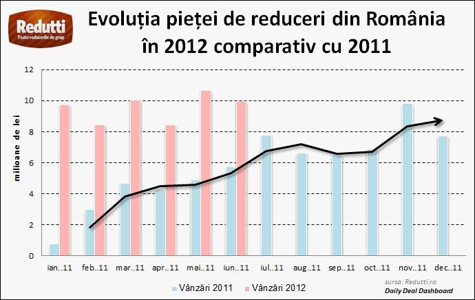 Evolutia Cupoane 2012 - 2011