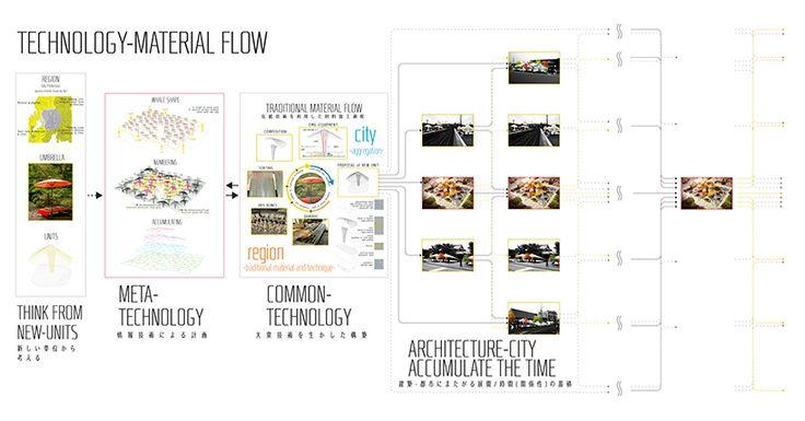 HT design lab umbrella-shaped modules gifu japan designboom