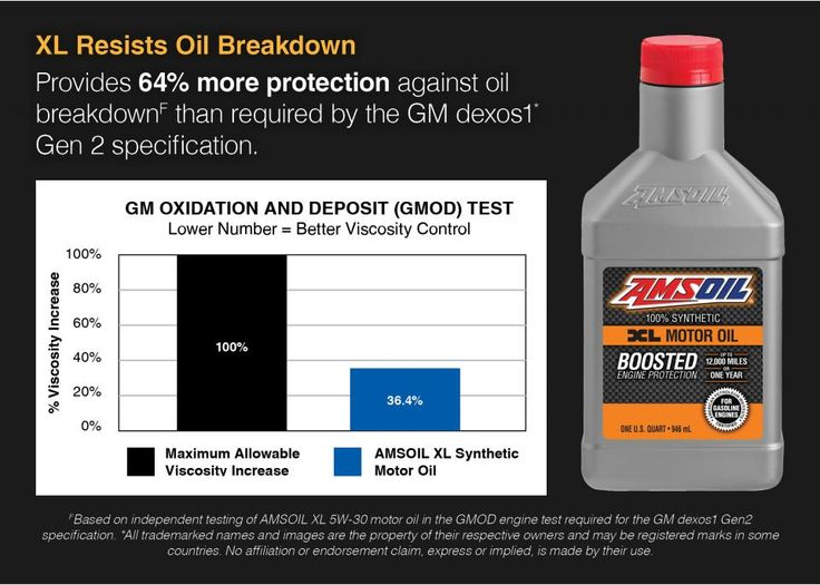 Pin On Amsoil Extend Length Synthetic Motor Oils