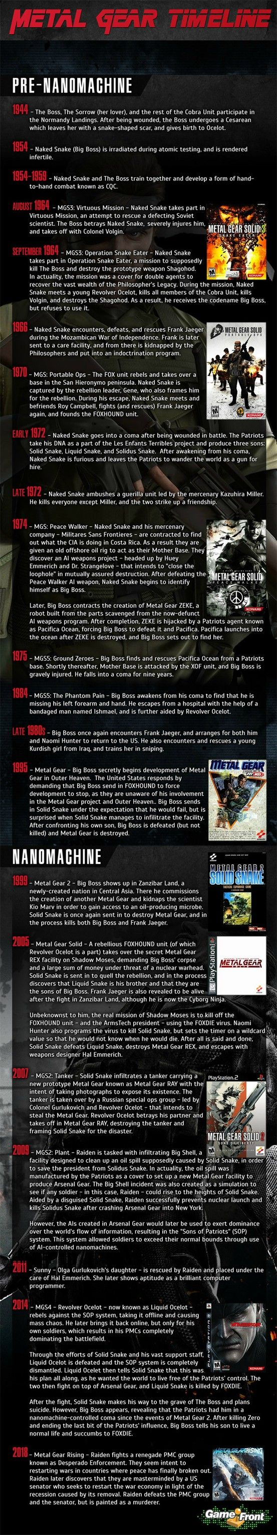 MGS Timeline (for future reference!) 『 Metal Gear Solid 』