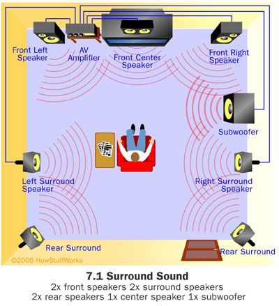 7.1 Home Theater System Layout