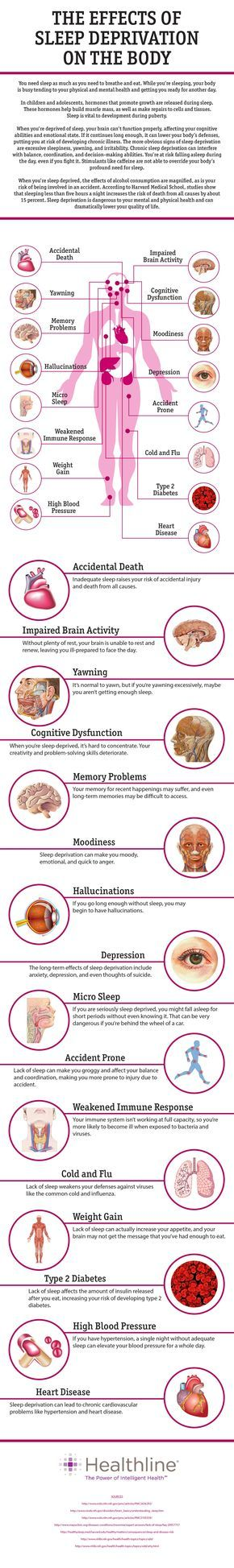 The Effects of Sleep Deprivation on the Body=> http://www.healthline.com/health/sleep-deprivation/effects-on-body #sleep #healthysleep