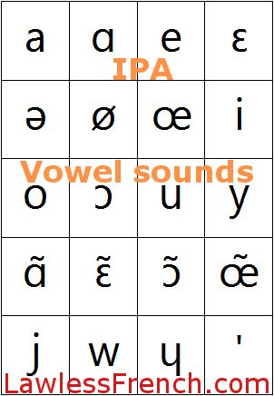 French IPA - Vowels