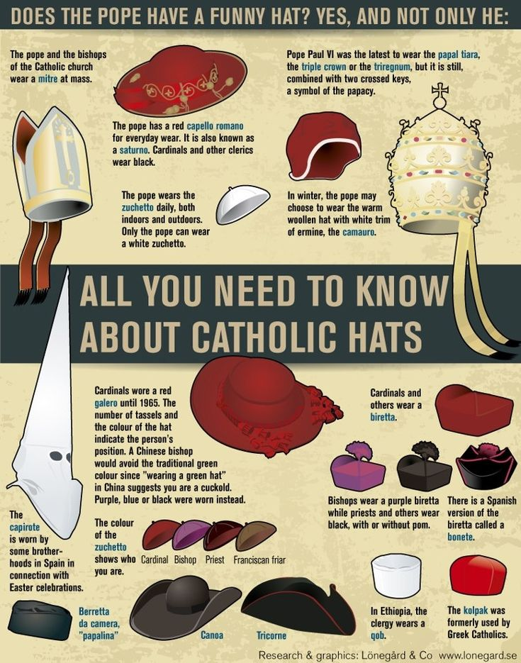 Cover your head! Do you know which person wears which hat? These hats belong to Clergymen