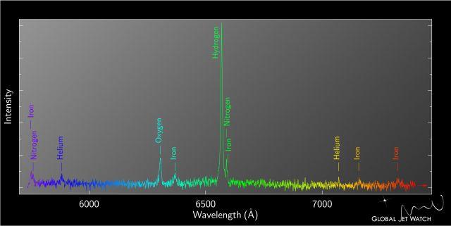 Figura 9. Espectro óptico del resto de supernova SN 1987A obtenido con uno de los telescopios de 50 cm del proyecto Global Jet Watch. Es una única exposición de 3000 segundo obtenida en marzo de 2016 como parte de una secuencia que monitoriza cambios espectrales en este objeto. Crédito: Global Jet Watch project, http://www.globaljetwatch.net, Agradecimientos Steve Lee (AAO).