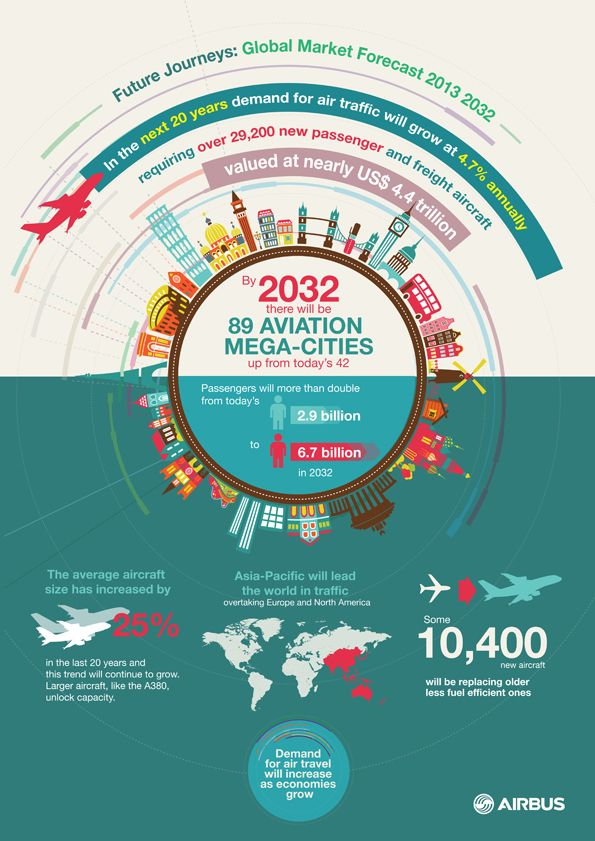 The worldwide aircraft fleet will double in the next two decades, driven by increased demand in #emergingmarkets. #Aerospace #Airbus