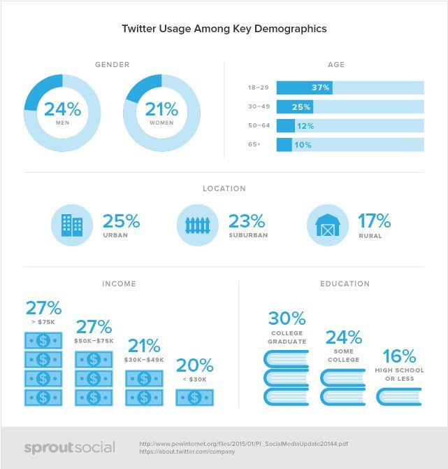 #infographie #Twitter #demographics Le profil démographique des utilisateurs de Twitter