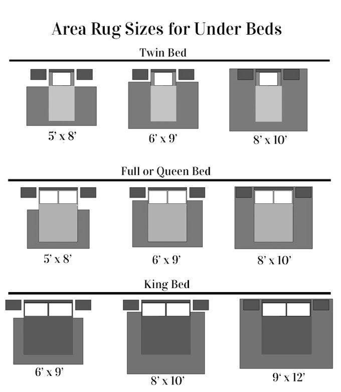 Placing Rug Under Bed