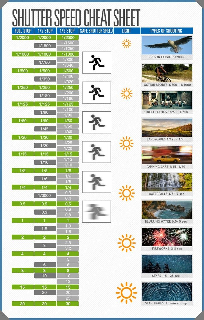 A Photographer's Shutter Speed Cheat Sheet as a Handy Reference for You