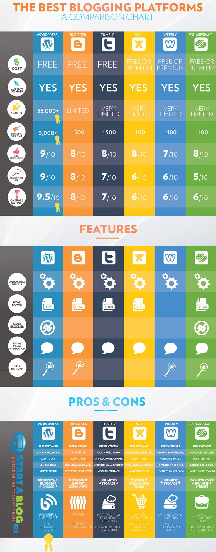 Helpful infographic with pros and cons from each blog platform. How to Choose the Best Blogging Platform http://www.finearttips.com/2015/06/how-to-choose-the-best-blogging-platform/