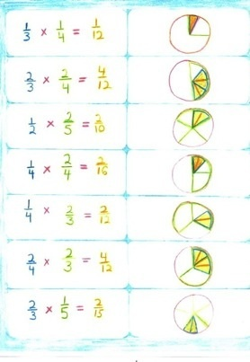 Waldorf ~ 4th grade ~ Math ~ Fractions ~ Third Block ~ main lesson book