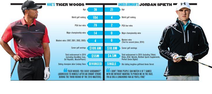 Tiger Woods vs. Jordan Spieth: Golf's Marketing Powerhouses | News - Advertising Age