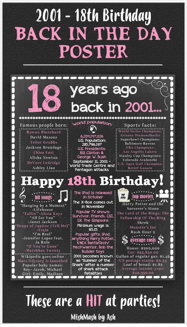 18th Birthday Gift Girl 18th Birthday For Her 18th Birthday Sign Back In 2001 Happy 18th