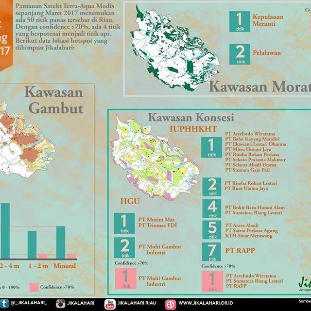 @jikalahari mencatat sebaran hotspot yang ada di Riau pada Maret 2017 adalah 50 titik panas. Data ini diperoleh dari satelit Terra-Aqua Modis dengan melihat sebaran hotspot pada daerah konsesi IUPHHK, HGU dan Konservasi. Selain itu Jikalahari juga memetakan bahwa hotspot-hotspot tersebut ada yang muncul di kawasan gambut dan mineral. Jikalahari juga melihat adanya titik panas diareal moratorium.  ____________ @jikalahari noted the distribution of hotspots in Riau during March 2017 is 50…