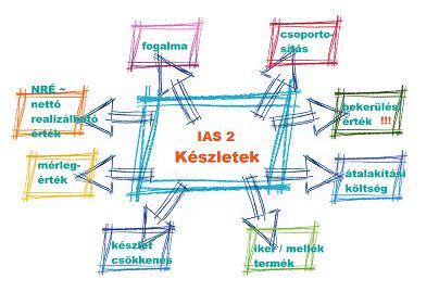 IAS 2 Készletek ~ bekerülési érték ~~~~~~~~~~~~~~~~~~~~~~ van ami a bekerülési érték része, és van ami nem... http://ifrskonyveloleszek.hu/?q=content/ias-2-k%C3%A9szletek-beker%C3%BCl%C3%A9si-%C3%A9rt%C3%A9k-elm%C3%A9let