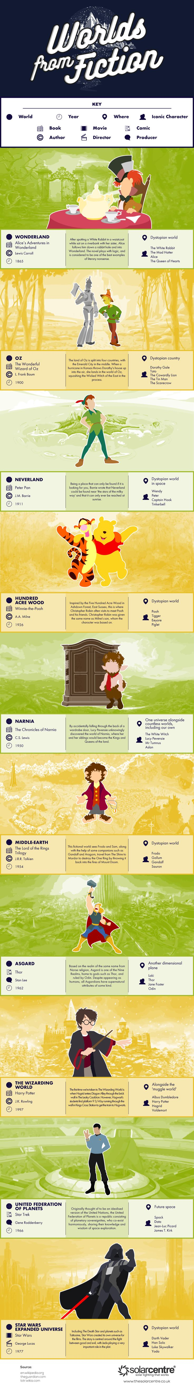 Worlds From Fiction #Infographic #Entertainment